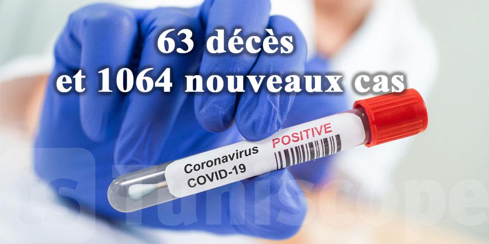 63 حالة وفاة و 1064 إصابة جديدة في تونس