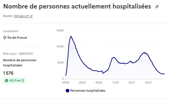 منحنى-كوفيد-مستشفيات-إيل-دو-فرانس