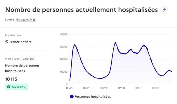 منحنى-كوفيد-فرنسا-الاستشفاء